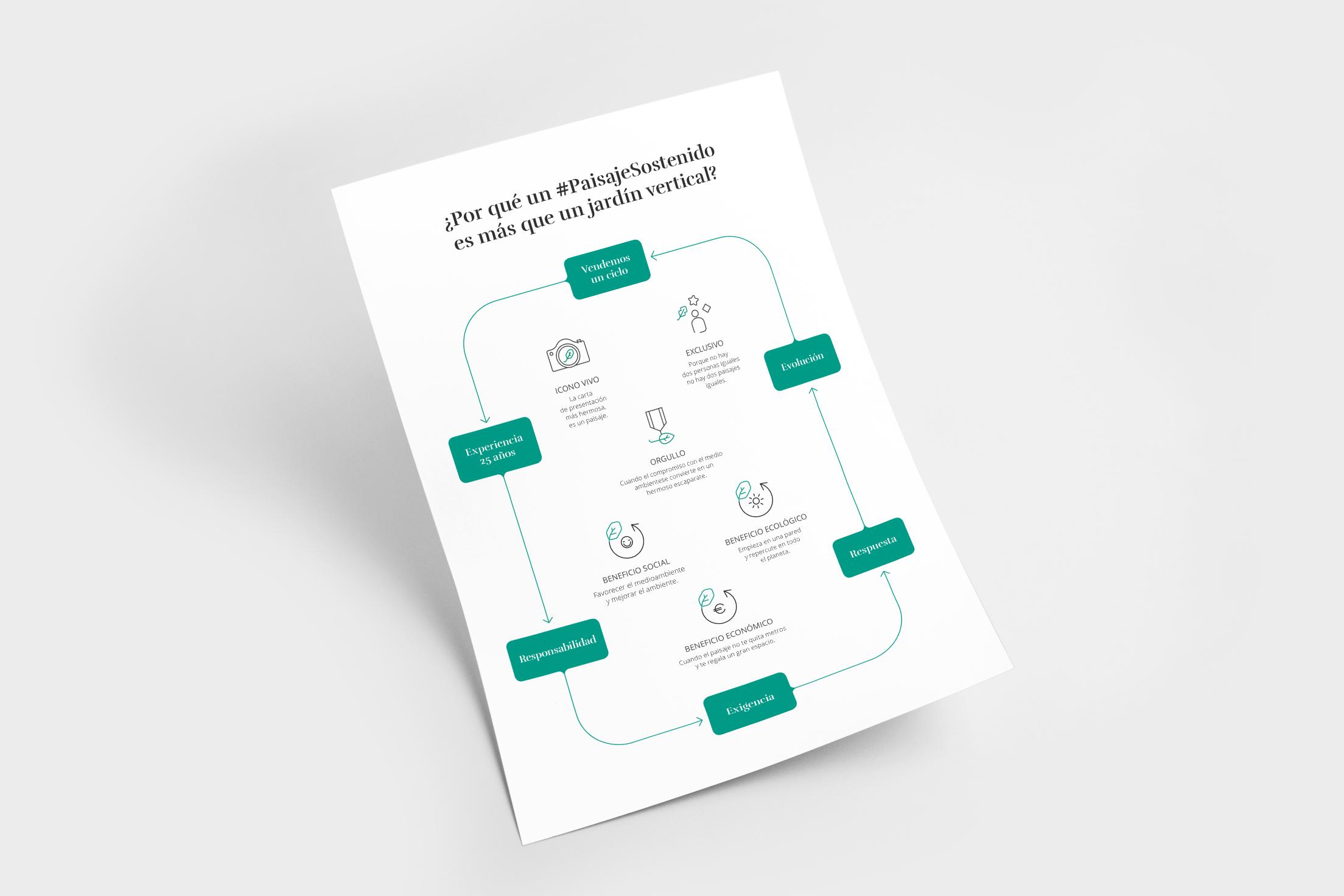 Diseño de infografía para Paisaje Sostenido