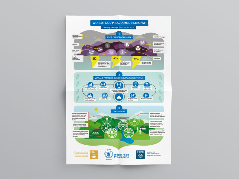 Diseño de infografía para World Food Programme Zimbabwe Strategic Plan